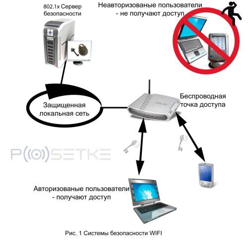 схема безопасности