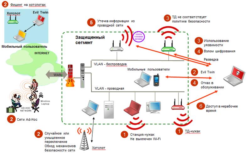 безопасность беспроводных сетей