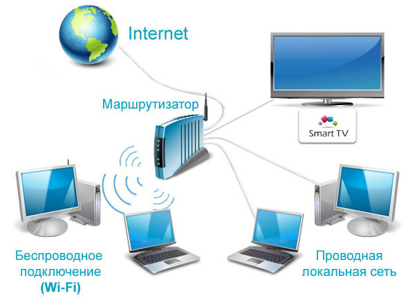 router дома