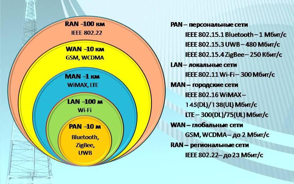 виды беспроводных сетей