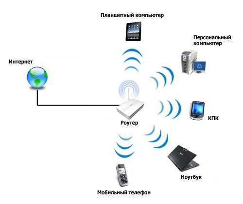 dual band wifi