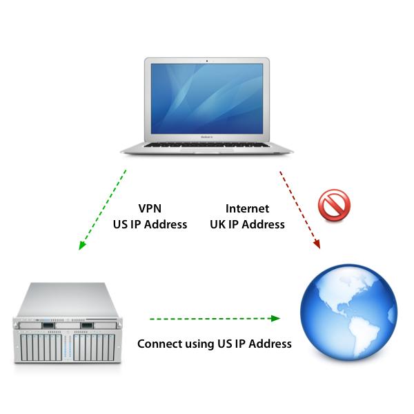 подключение vpn сервер