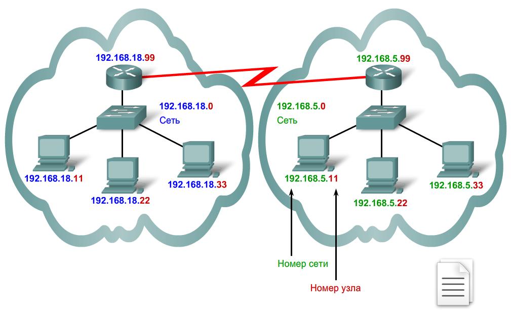 Какие ip адреса использовать при настройке локальной сети советы Классификация сетей