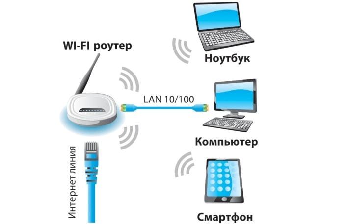 варианты доступа в интернет через роутер